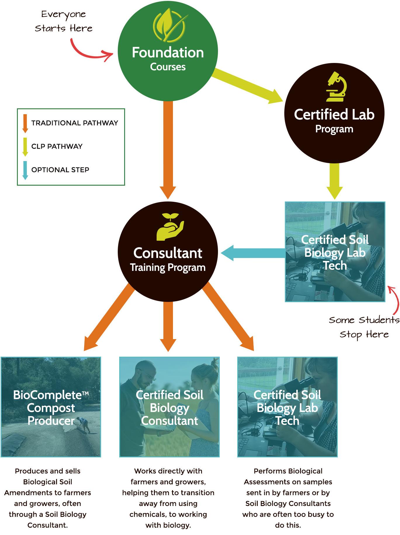 Soil Food Web - Regenerative Agriculture Courses Overview